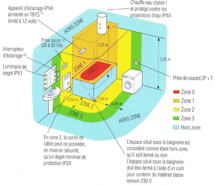 Zones de s curit salle de bain for Reglementation electrique salle de bain